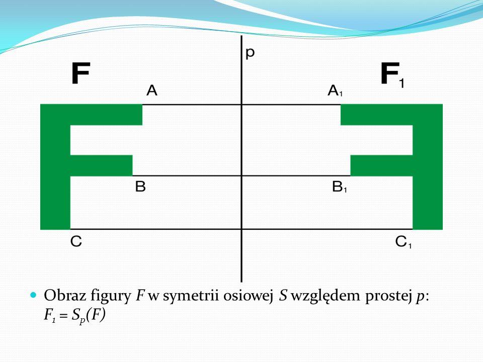 Obraz figury F w symetrii osiowej S względem prostej p: F 1 = S p (F)