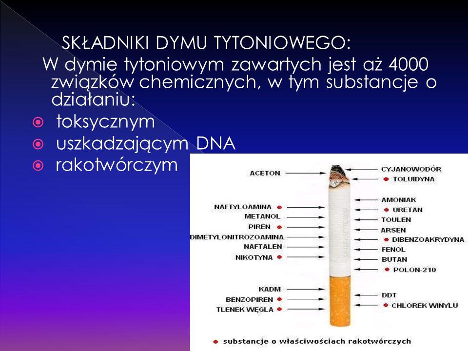 SKŁADNIKI DYMU TYTONIOWEGO: W dymie tytoniowym zawartych jest aż 4000 związków chemicznych, w tym substancje o działaniu: toksycznym uszkadzającym DNA