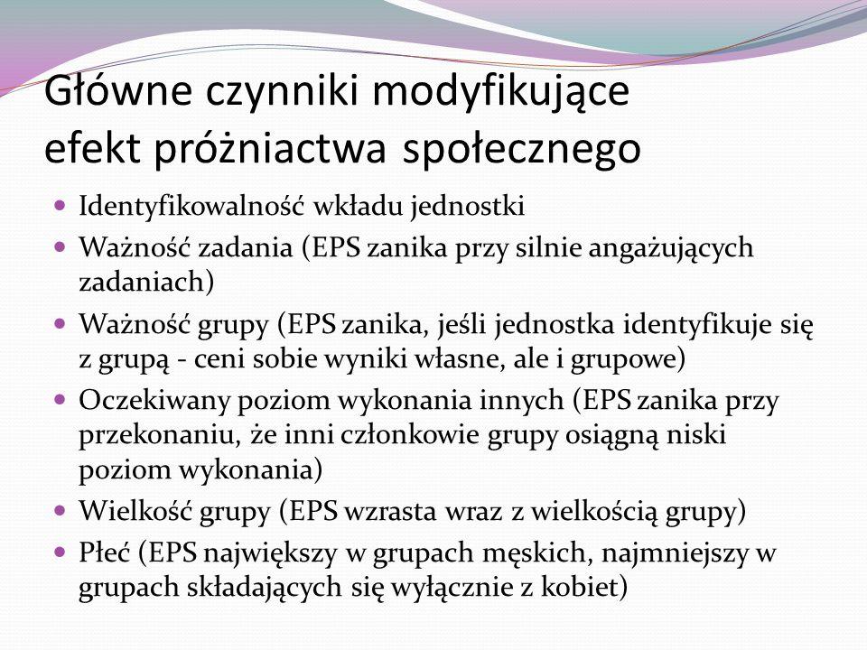 Główne czynniki modyfikujące efekt próżniactwa społecznego Identyfikowalność wkładu jednostki Ważność zadania (EPS zanika przy silnie angażujących zad