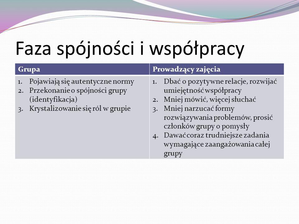 Faza spójności i współpracy GrupaProwadzący zajęcia 1.Pojawiają się autentyczne normy 2.Przekonanie o spójności grupy (identyfikacja) 3.Krystalizowani