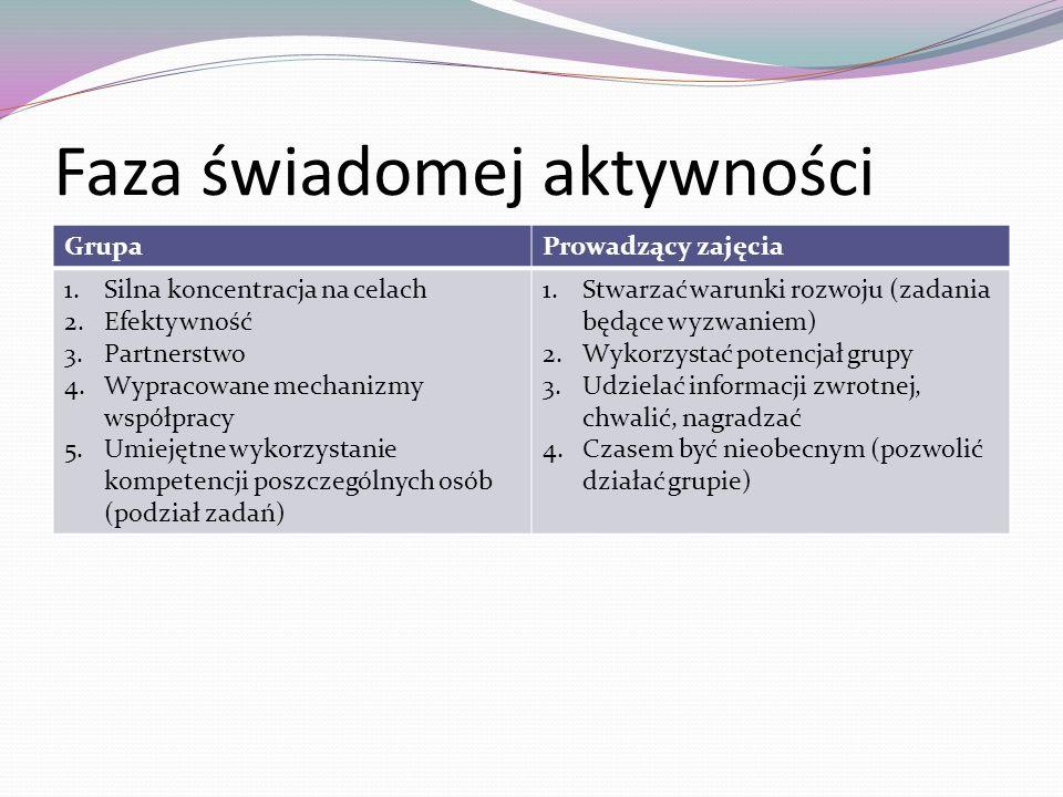 Faza świadomej aktywności GrupaProwadzący zajęcia 1.Silna koncentracja na celach 2.Efektywność 3.Partnerstwo 4.Wypracowane mechanizmy współpracy 5.Umi