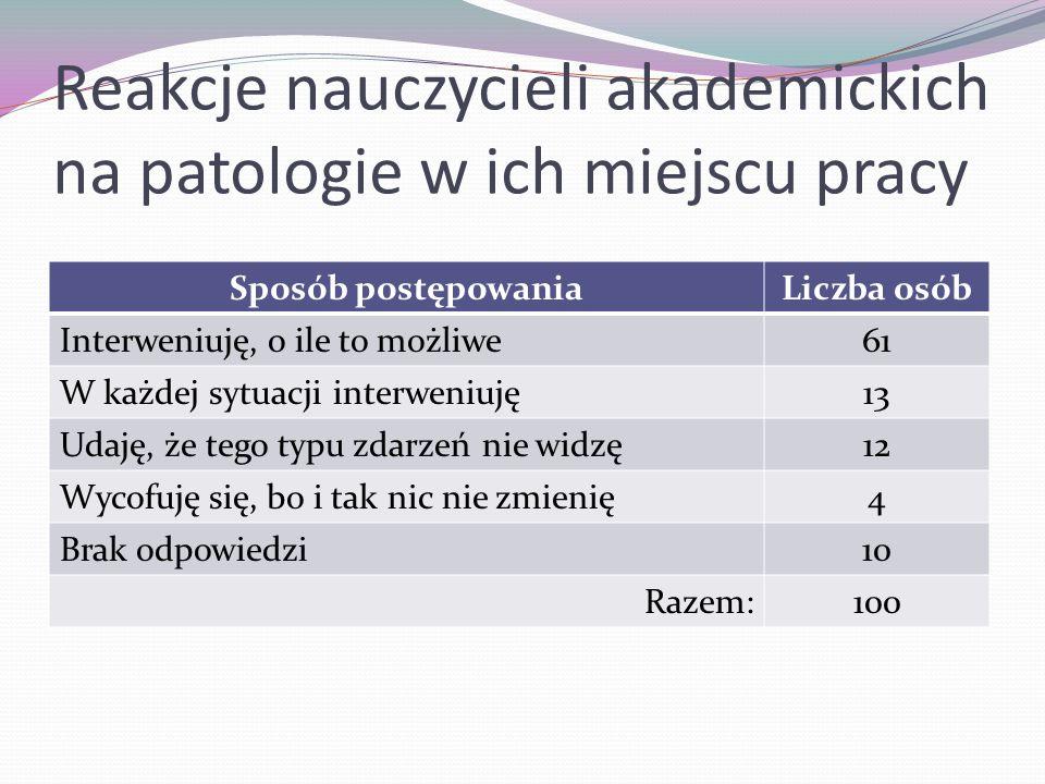 Reakcje nauczycieli akademickich na patologie w ich miejscu pracy Sposób postępowaniaLiczba osób Interweniuję, o ile to możliwe61 W każdej sytuacji in