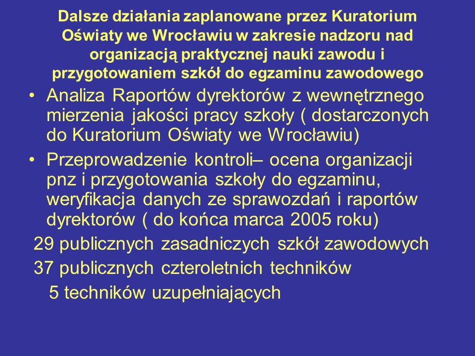 Dalsze działania zaplanowane przez Kuratorium Oświaty we Wrocławiu w zakresie nadzoru nad organizacją praktycznej nauki zawodu i przygotowaniem szkół