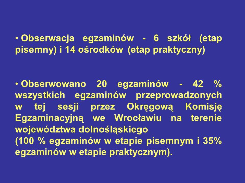 Obserwacja egzaminów - 6 szkół (etap pisemny) i 14 ośrodków (etap praktyczny) Obserwowano 20 egzaminów - 42 % wszystkich egzaminów przeprowadzonych w tej sesji przez Okręgową Komisję Egzaminacyjną we Wrocławiu na terenie województwa dolnośląskiego (100 % egzaminów w etapie pisemnym i 35% egzaminów w etapie praktycznym).