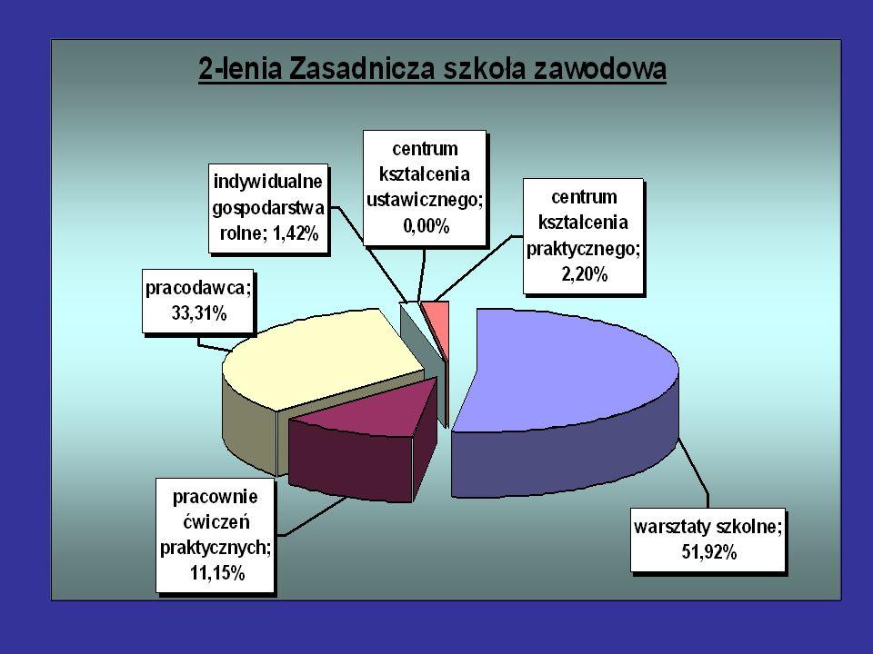Informacja na temat porozumień zawartych z pracodawcami przez Dolnośląskiego Kuratora Oświaty