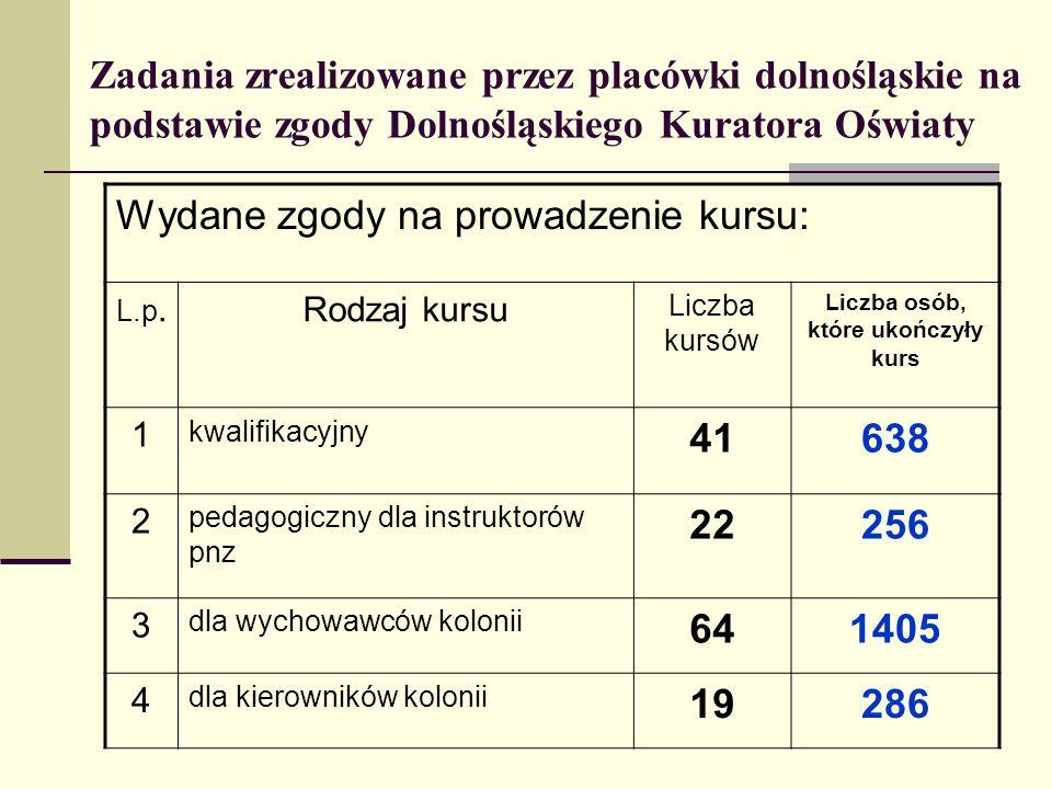 Zadania zrealizowane przez placówki dolnośląskie na podstawie zgody Dolnośląskiego Kuratora Oświaty Wydane zgody na prowadzenie kursu: L.p.Rodzaj kurs