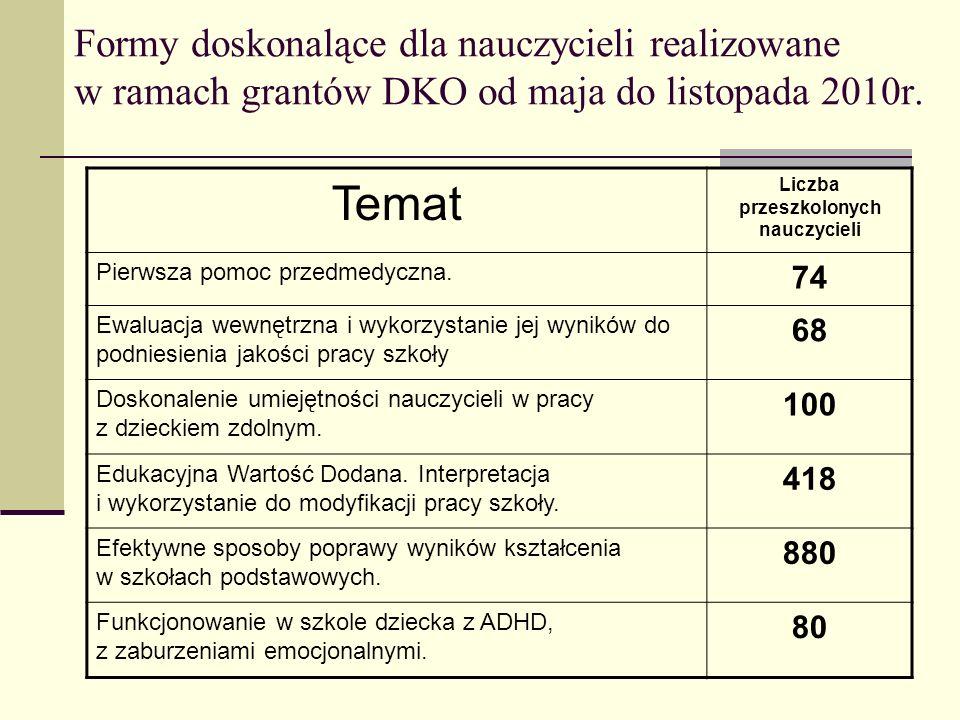 Formy doskonalące dla nauczycieli realizowane w ramach grantów DKO od maja do listopada 2010r. Temat Liczba przeszkolonych nauczycieli Pierwsza pomoc