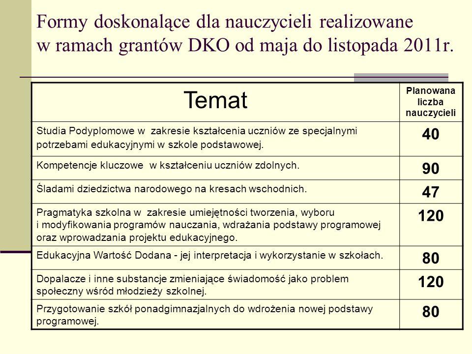 Formy doskonalące dla nauczycieli realizowane w ramach grantów DKO od maja do listopada 2011r. Temat Planowana liczba nauczycieli Studia Podyplomowe w