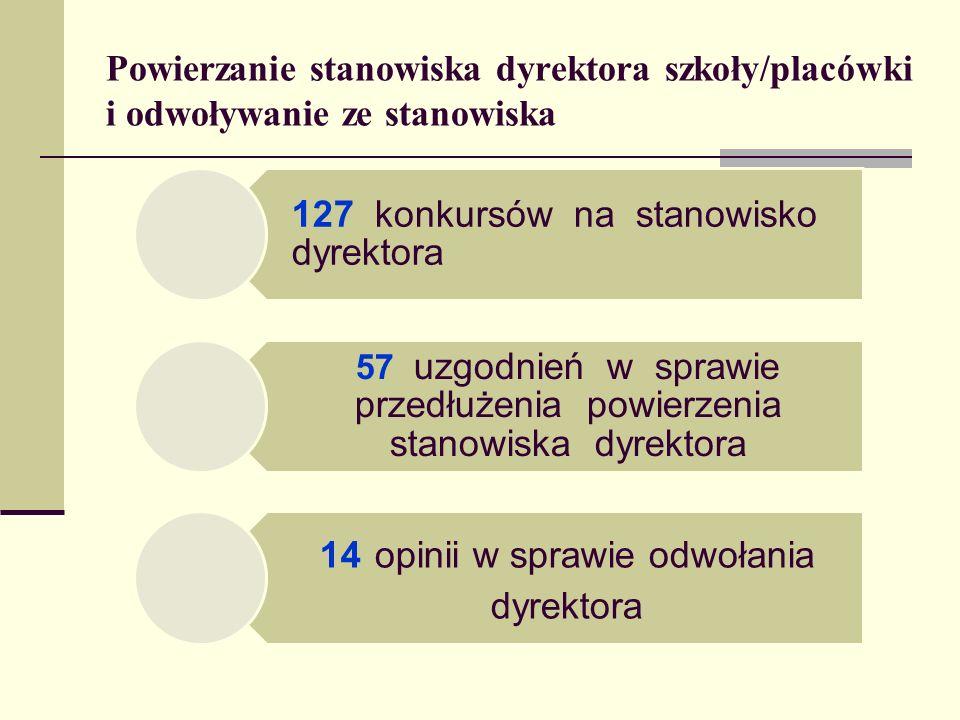 Powierzanie stanowiska dyrektora szkoły/placówki i odwoływanie ze stanowiska 127 konkursów na stanowisko dyrektora 57 uzgodnień w sprawie przedłużenia