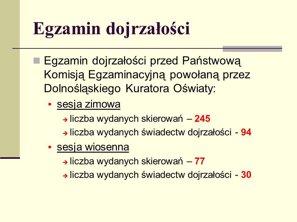 Egzamin dojrzałości Egzamin dojrzałości przed Państwową Komisją Egzaminacyjną powołaną przez Dolnośląskiego Kuratora Oświaty: sesja zimowa liczba wyda
