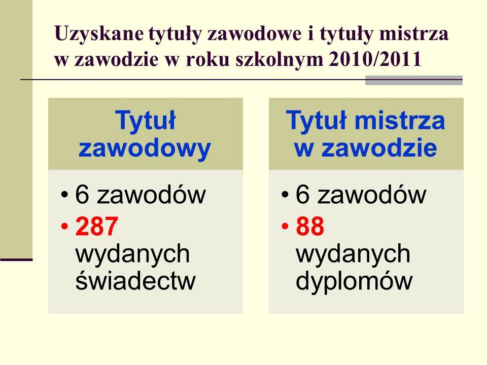 Uzyskane tytuły zawodowe i tytuły mistrza w zawodzie w roku szkolnym 2010/2011 Tytuł zawodowy 6 zawodów 287 wydanych świadectw Tytuł mistrza w zawodzi