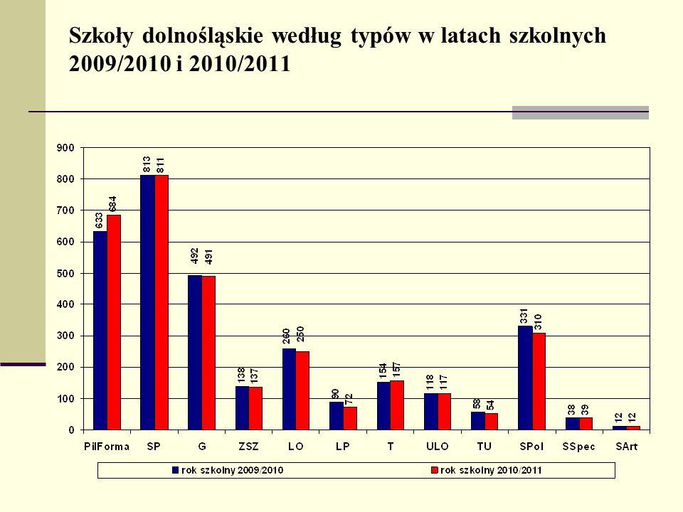 Szkoły dolnośląskie według typów w latach szkolnych 2009/2010 i 2010/2011