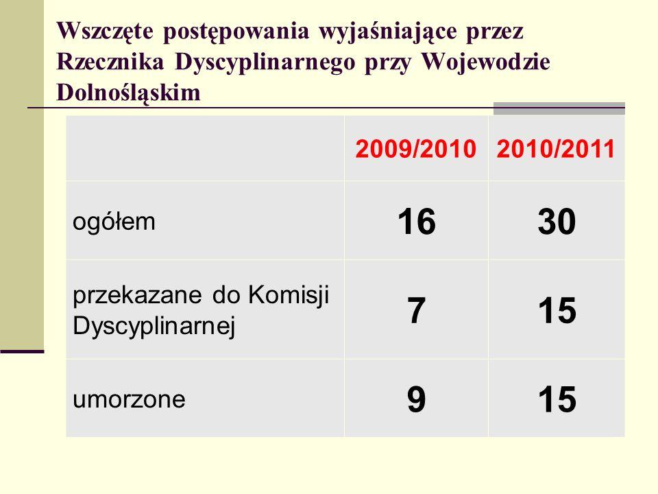 Wszczęte postępowania wyjaśniające przez Rzecznika Dyscyplinarnego przy Wojewodzie Dolnośląskim 2009/20102010/2011 ogółem 1630 przekazane do Komisji D