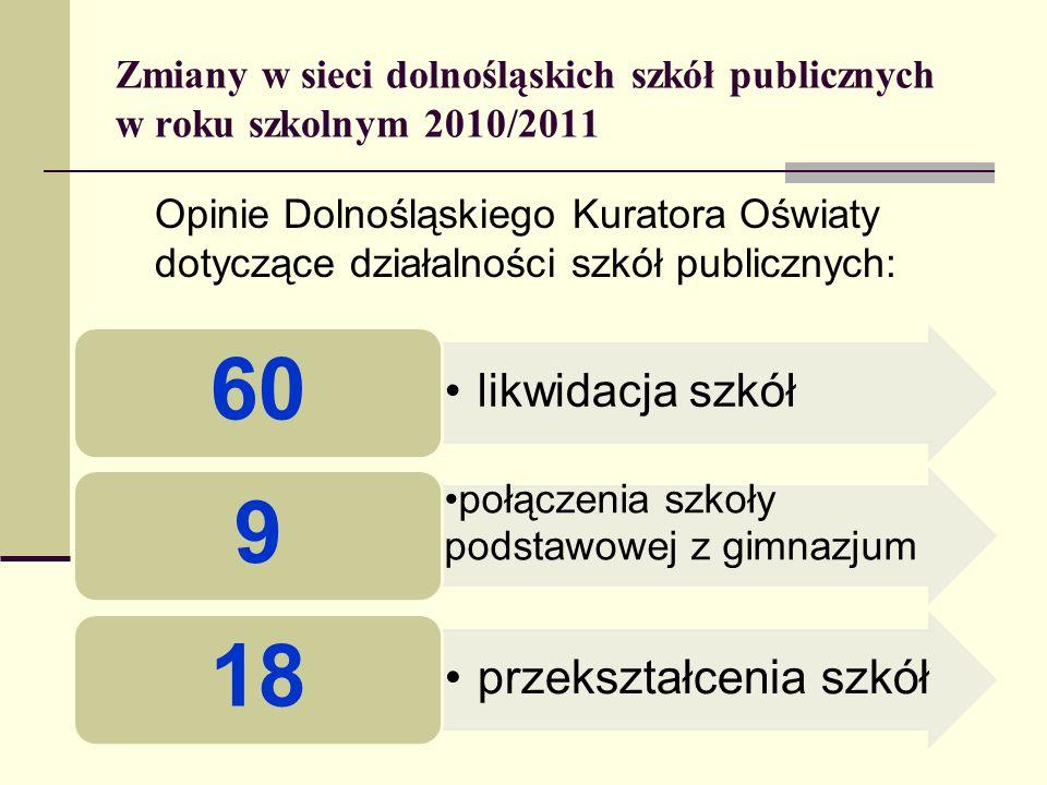 Zmiany w sieci dolnośląskich szkół publicznych w roku szkolnym 2010/2011 Opinie Dolnośląskiego Kuratora Oświaty dotyczące działalności szkół publiczny
