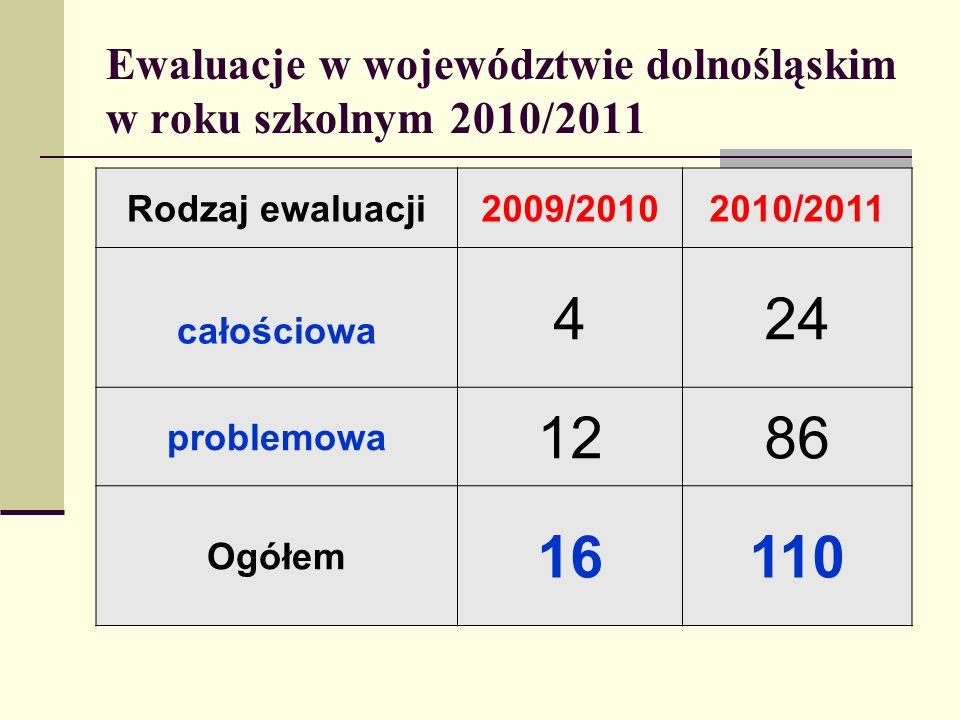 Ewaluacje w województwie dolnośląskim w roku szkolnym 2010/2011 Rodzaj ewaluacji2009/20102010/2011 całościowa 424 problemowa 1286 Ogółem 16110