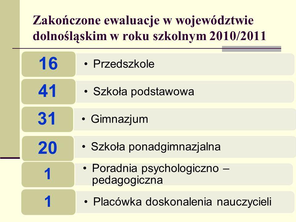 Zakończone ewaluacje w województwie dolnośląskim w roku szkolnym 2010/2011 Przedszkole 16 Szkoła podstawowa 41 Gimnazjum 31 Szkoła ponadgimnazjalna 20