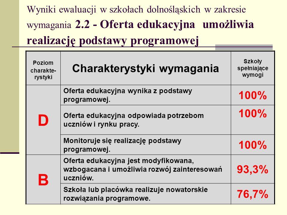 Wyniki ewaluacji w szkołach dolnośląskich w zakresie wymagania 2.2 - Oferta edukacyjna umożliwia realizację podstawy programowej Poziom charakte- ryst