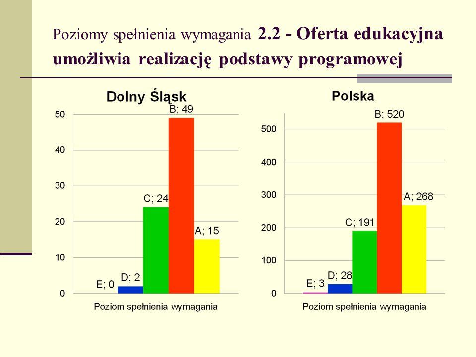 Poziomy spełnienia wymagania 2.2 - Oferta edukacyjna umożliwia realizację podstawy programowej