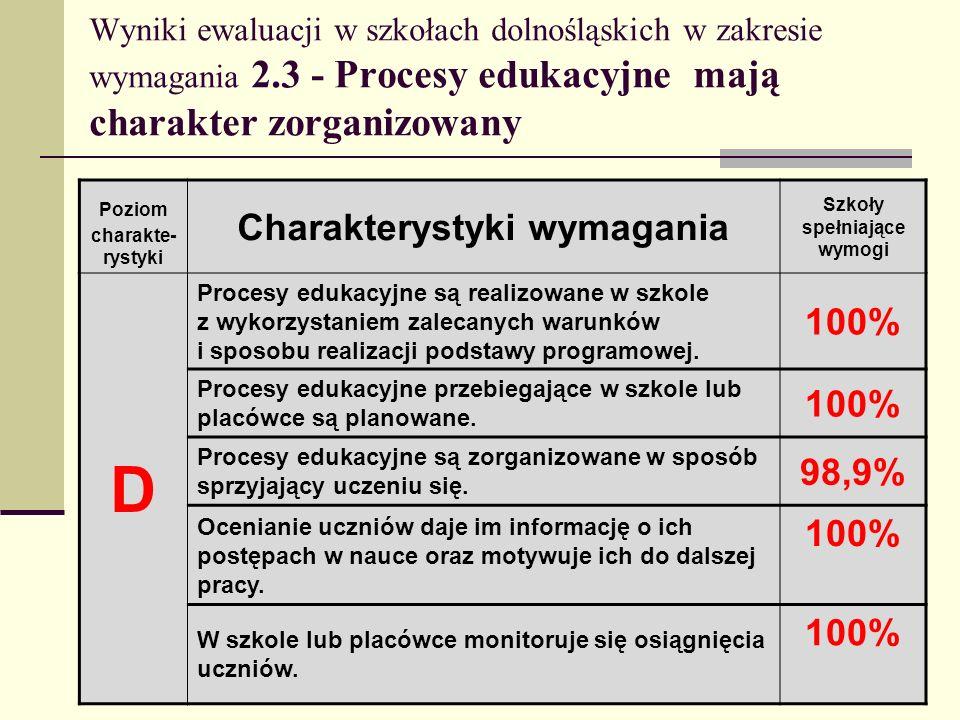 Wyniki ewaluacji w szkołach dolnośląskich w zakresie wymagania 2.3 - Procesy edukacyjne mają charakter zorganizowany Poziom charakte- rystyki Charakte