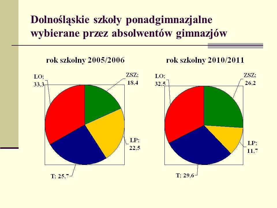 Tematyka skarg w roku szkolnym 2010/2011 tok nauczania w szkołach (m.in.