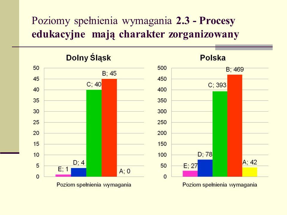 Poziomy spełnienia wymagania 2.3 - Procesy edukacyjne mają charakter zorganizowany