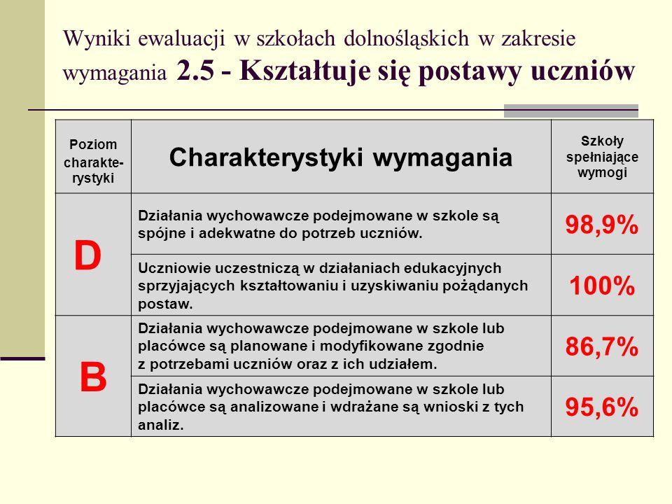 Wyniki ewaluacji w szkołach dolnośląskich w zakresie wymagania 2.5 - Kształtuje się postawy uczniów Poziom charakte- rystyki Charakterystyki wymagania
