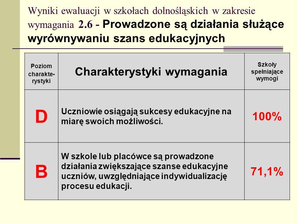 Wyniki ewaluacji w szkołach dolnośląskich w zakresie wymagania 2.6 - Prowadzone są działania służące wyrównywaniu szans edukacyjnych Poziom charakte-