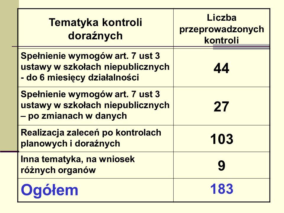 Tematyka kontroli doraźnych Liczba przeprowadzonych kontroli Spełnienie wymogów art. 7 ust 3 ustawy w szkołach niepublicznych - do 6 miesięcy działaln