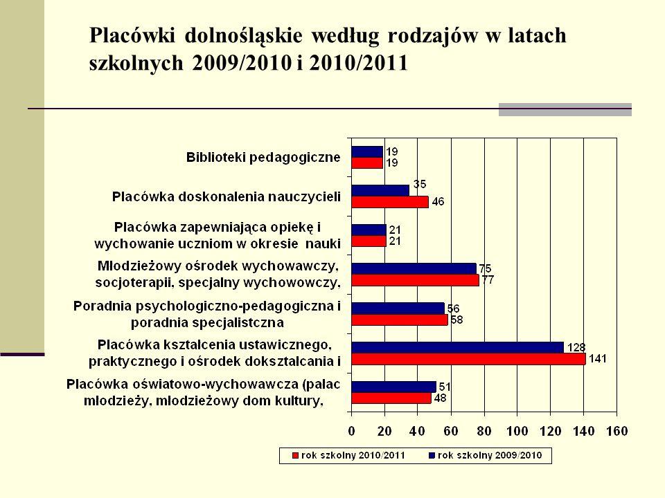 Liczba uczniów w dolnośląskich szkołach w latach szkolnych 2009/2010 i 2010/2011