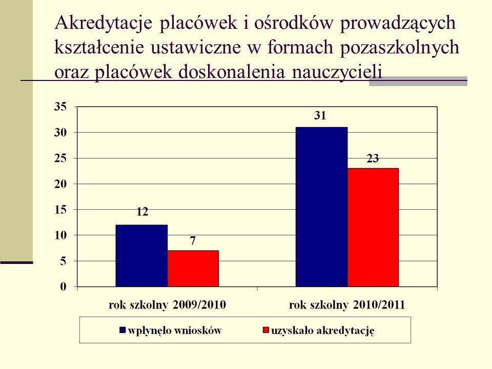 Wszczęte postępowania wyjaśniające przez Rzecznika Dyscyplinarnego przy Wojewodzie Dolnośląskim 2009/20102010/2011 ogółem 1630 przekazane do Komisji Dyscyplinarnej 715 umorzone 915