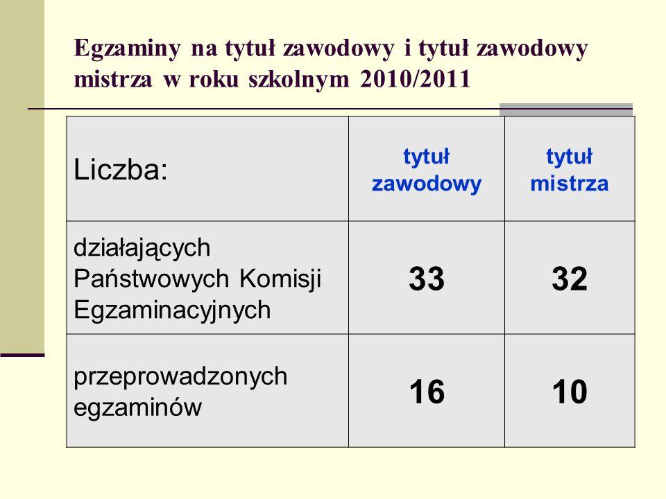 Egzaminy na tytuł zawodowy i tytuł zawodowy mistrza w roku szkolnym 2010/2011 Liczba: tytuł zawodowy tytuł mistrza działających Państwowych Komisji Eg