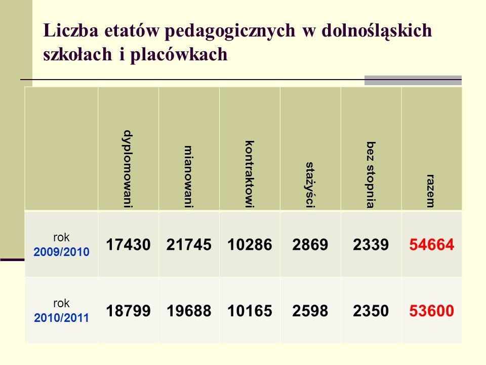 Liczba etatów pedagogicznych w dolnośląskich szkołach i placówkach dyplomowani mianowani kontraktowi stażyści bez stopnia razem rok 2009/2010 17430217