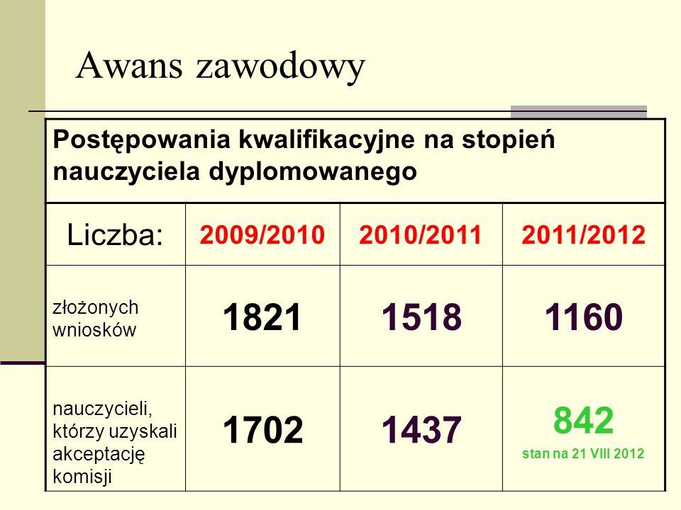 Awans zawodowy Postępowania kwalifikacyjne na stopień nauczyciela dyplomowanego Liczba: 2009/20102010/20112011/2012 złożonych wniosków 182115181160 na