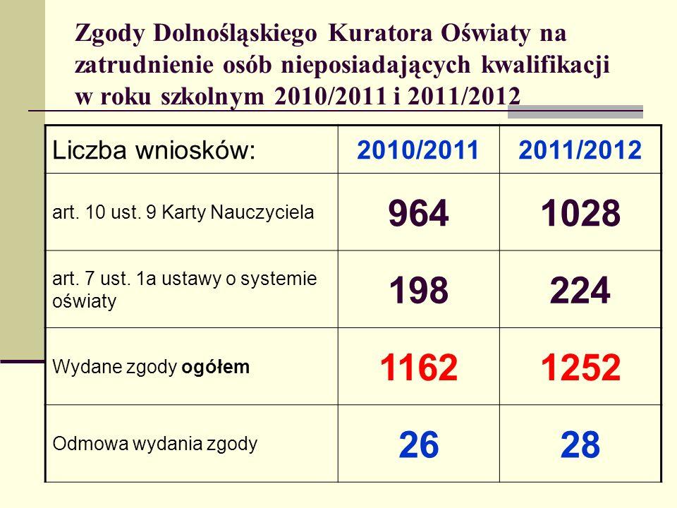 Zgody Dolnośląskiego Kuratora Oświaty na zatrudnienie osób nieposiadających kwalifikacji w roku szkolnym 2010/2011 i 2011/2012 Liczba wniosków:2010/20