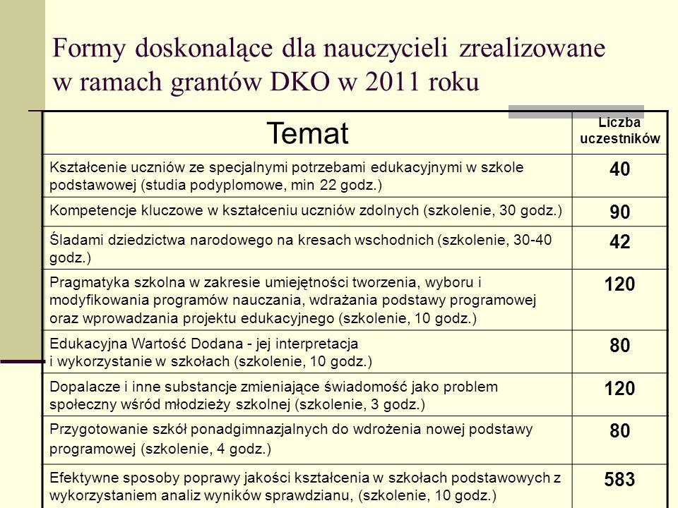 Formy doskonalące dla nauczycieli zrealizowane w ramach grantów DKO w 2011 roku Temat Liczba uczestników Kształcenie uczniów ze specjalnymi potrzebami