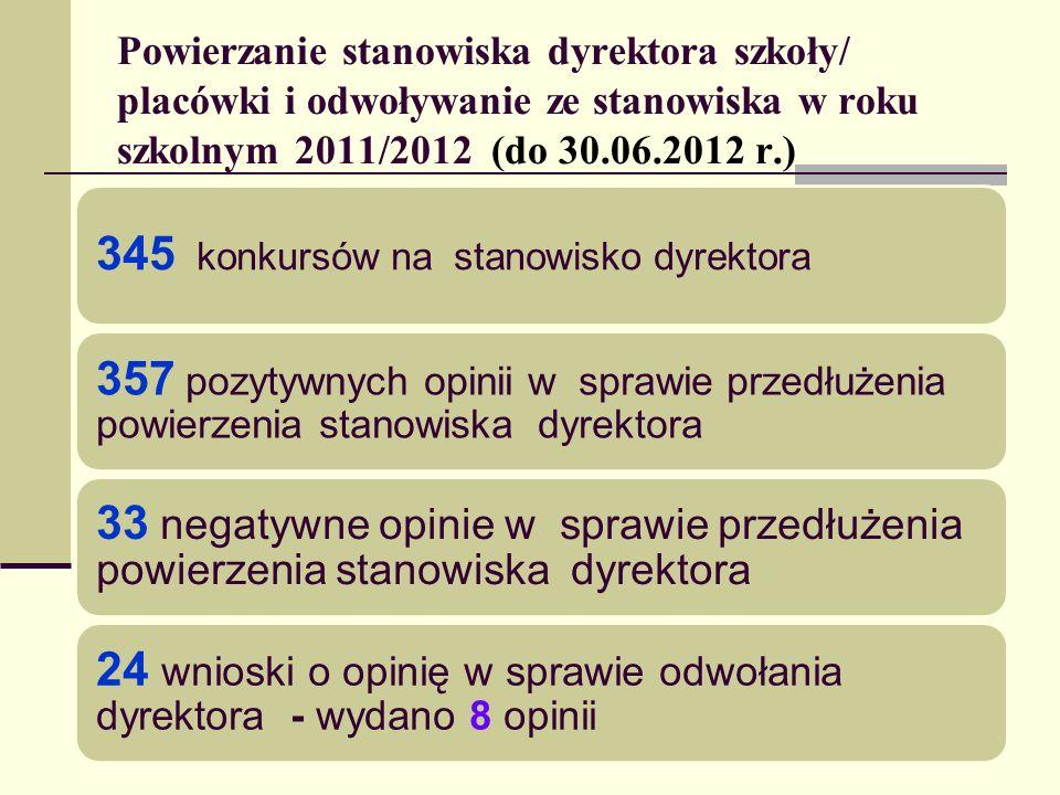 Powierzanie stanowiska dyrektora szkoły/ placówki i odwoływanie ze stanowiska w roku szkolnym 2011/2012 (do 30.06.2012 r.) 345 konkursów na stanowisko