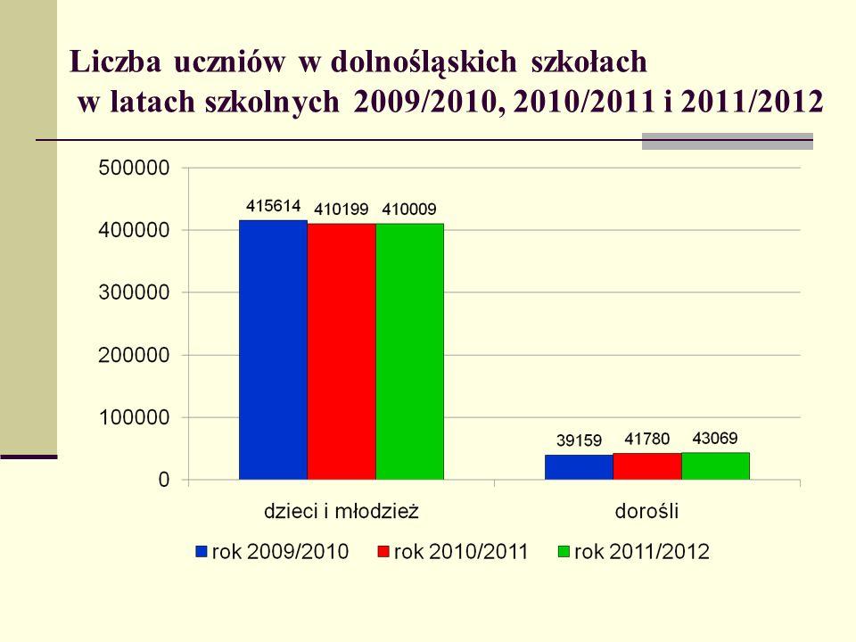 Liczba uczniów w dolnośląskich szkołach w latach szkolnych 2009/2010, 2010/2011 i 2011/2012