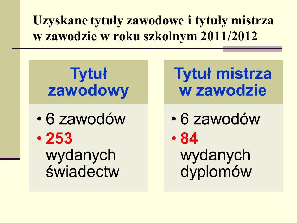 Uzyskane tytuły zawodowe i tytuły mistrza w zawodzie w roku szkolnym 2011/2012 Tytuł zawodowy 6 zawodów 253 wydanych świadectw Tytuł mistrza w zawodzi