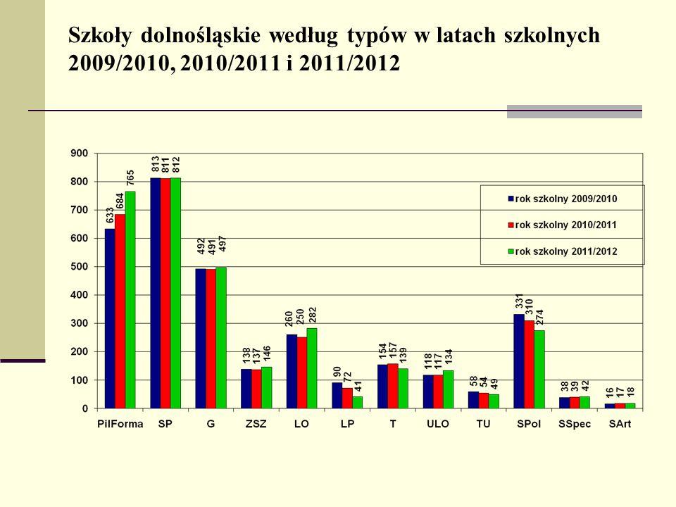 Szkoły dolnośląskie według typów w latach szkolnych 2009/2010, 2010/2011 i 2011/2012