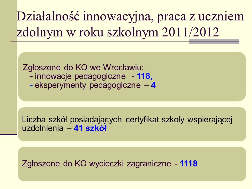 Działalność innowacyjna, praca z uczniem zdolnym w roku szkolnym 2011/2012 Zgłoszone do KO we Wrocławiu: - innowacje pedagogiczne - 118, - eksperyment