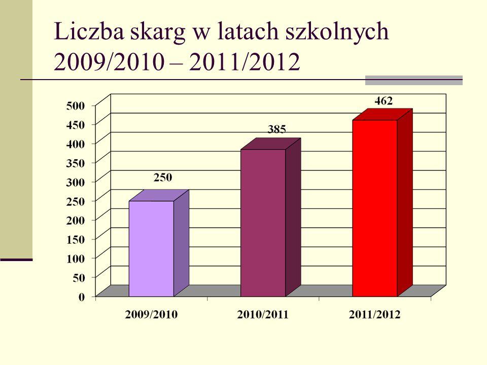 Liczba skarg w latach szkolnych 2009/2010 – 2011/2012