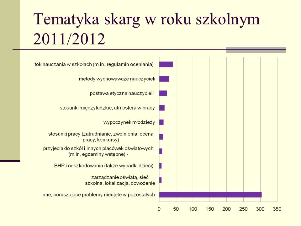 Tematyka skarg w roku szkolnym 2011/2012