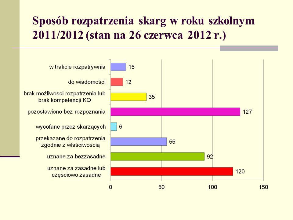 Sposób rozpatrzenia skarg w roku szkolnym 2011/2012 (stan na 26 czerwca 2012 r.)