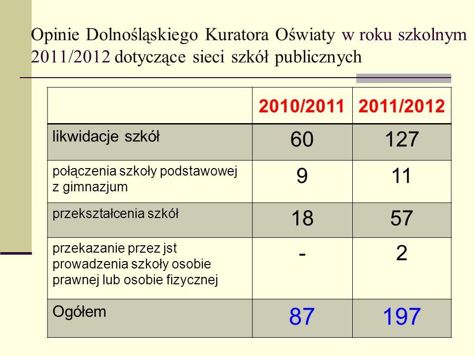 Opinie Dolnośląskiego Kuratora Oświaty w roku szkolnym 2011/2012 dotyczące sieci szkół publicznych 2010/20112011/2012 likwidacje szkół 60127 połączeni