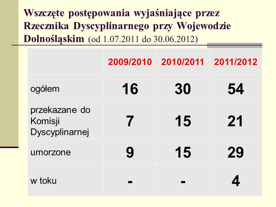 Wszczęte postępowania wyjaśniające przez Rzecznika Dyscyplinarnego przy Wojewodzie Dolnośląskim (od 1.07.2011 do 30.06.2012) 2009/20102010/20112011/20