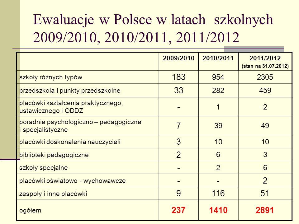 Ewaluacje w Polsce w latach szkolnych 2009/2010, 2010/2011, 2011/2012 2009/20102010/20112011/2012 (stan na 31.07.2012) szkoły różnych typów 183 954230