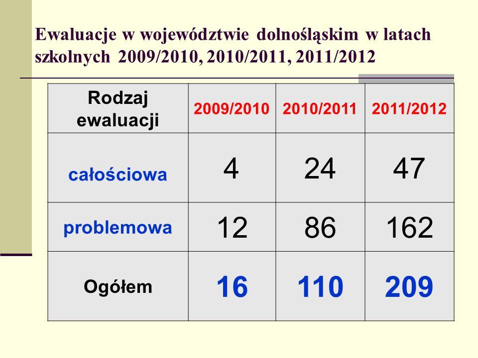 Ewaluacje w województwie dolnośląskim w latach szkolnych 2009/2010, 2010/2011, 2011/2012 Rodzaj ewaluacji 2009/20102010/20112011/2012 całościowa 42447