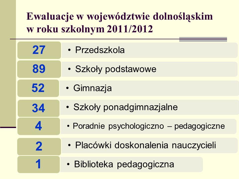 Ewaluacje w województwie dolnośląskim w roku szkolnym 2011/2012 Przedszkola 27 Szkoły podstawowe 89 Gimnazja 52 Szkoły ponadgimnazjalne 34 Poradnie ps