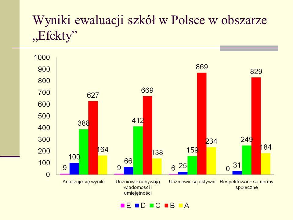 Wyniki ewaluacji szkół w Polsce w obszarze Efekty