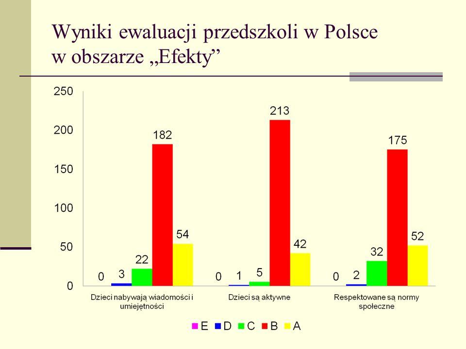 Wyniki ewaluacji przedszkoli w Polsce w obszarze Efekty
